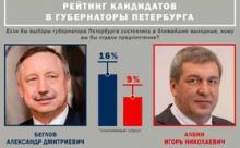 Александр Беглов или Игорь Албин? Кто станет новым губернатором Петербурга